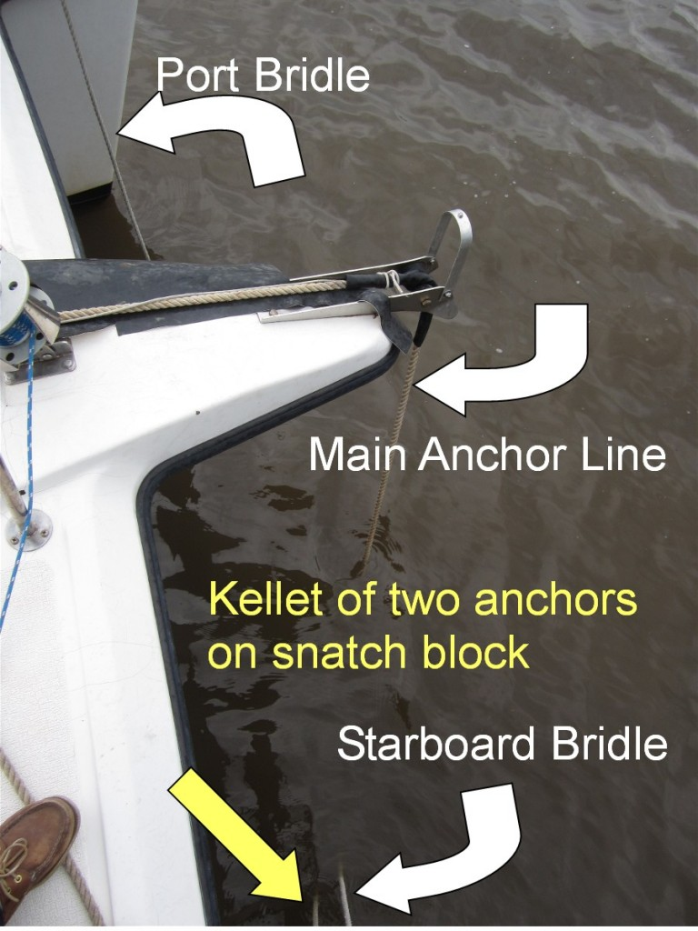 Image of anchor line, bridle lines and kellet line